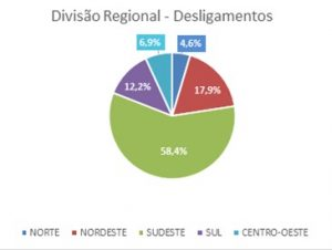 Divisão Regional - Desligamentos